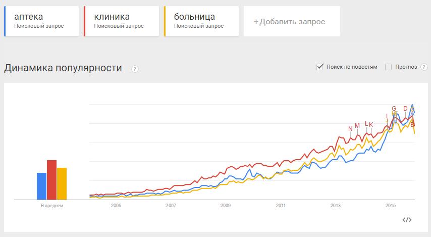 medicine promo chart trends
