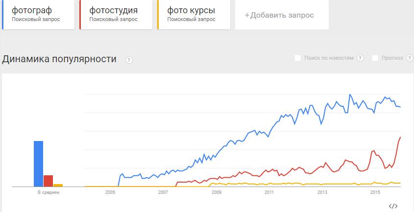 photo-trends