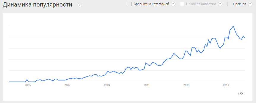sport-theme-google-trends